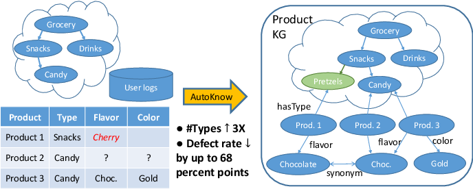 Figure 1 for AutoKnow: Self-Driving Knowledge Collection for Products of Thousands of Types
