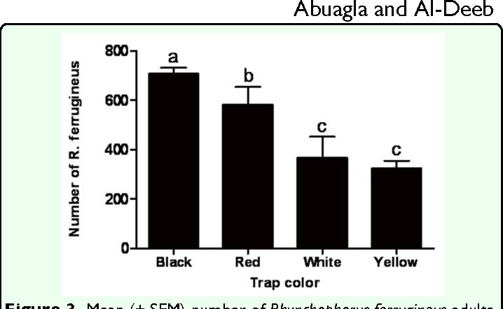 Figure 3 from Effect of Bait Quantity and Trap Color on the