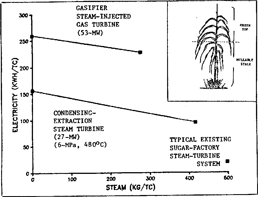 Figure 3 from BIOMASS-GASIFIER gfEAM   INJECTED GAS TURBINE