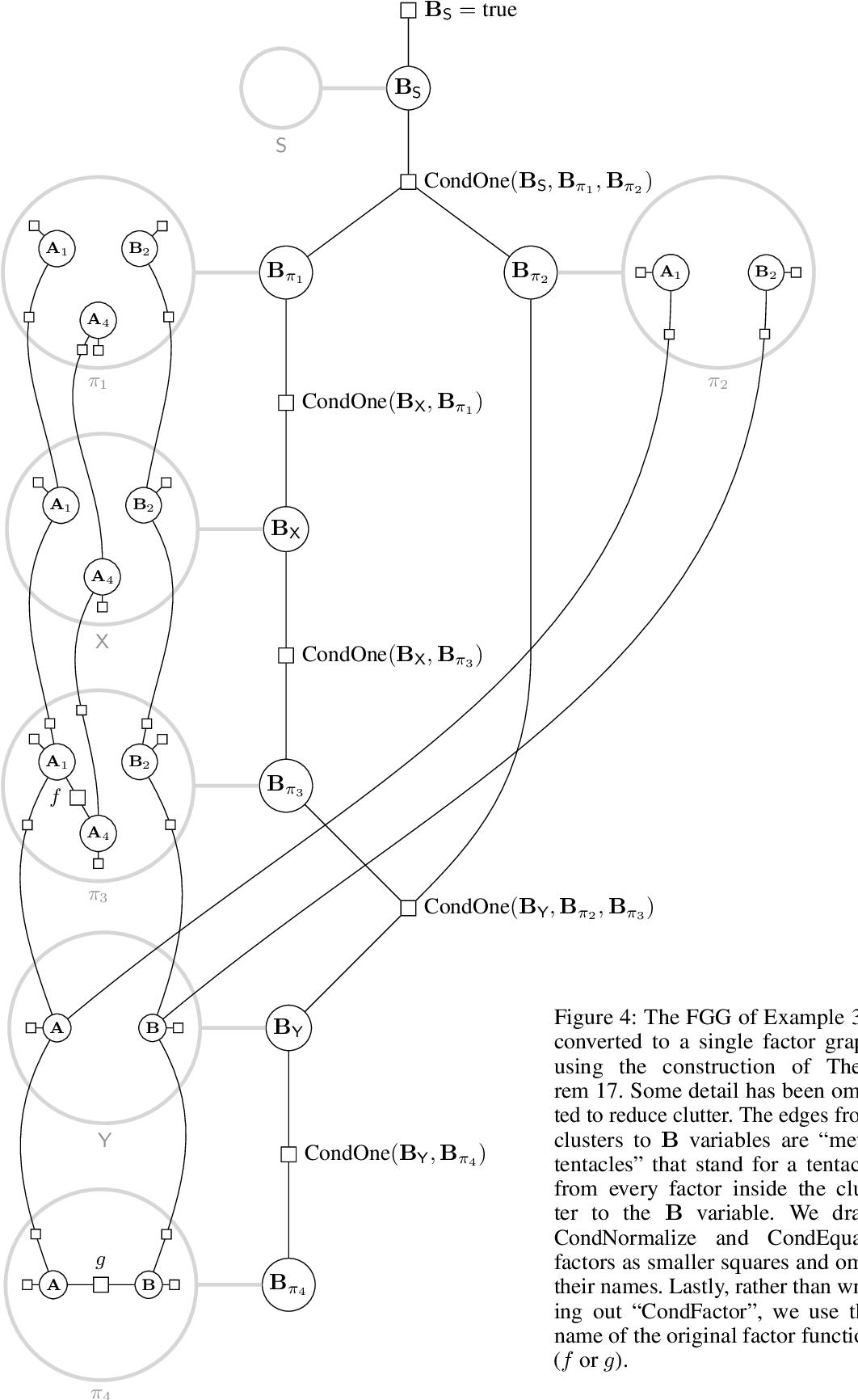 Figure 4 for Factor Graph Grammars