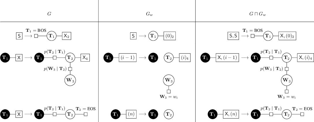 Figure 3 for Factor Graph Grammars