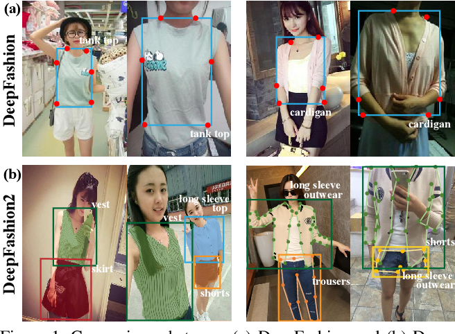 Figure 1 for DeepFashion2: A Versatile Benchmark for Detection, Pose Estimation, Segmentation and Re-Identification of Clothing Images