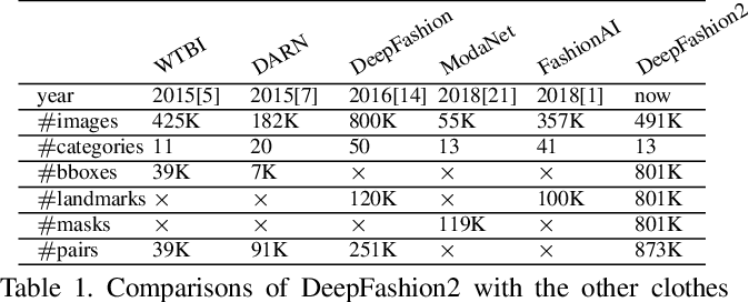 Figure 2 for DeepFashion2: A Versatile Benchmark for Detection, Pose Estimation, Segmentation and Re-Identification of Clothing Images