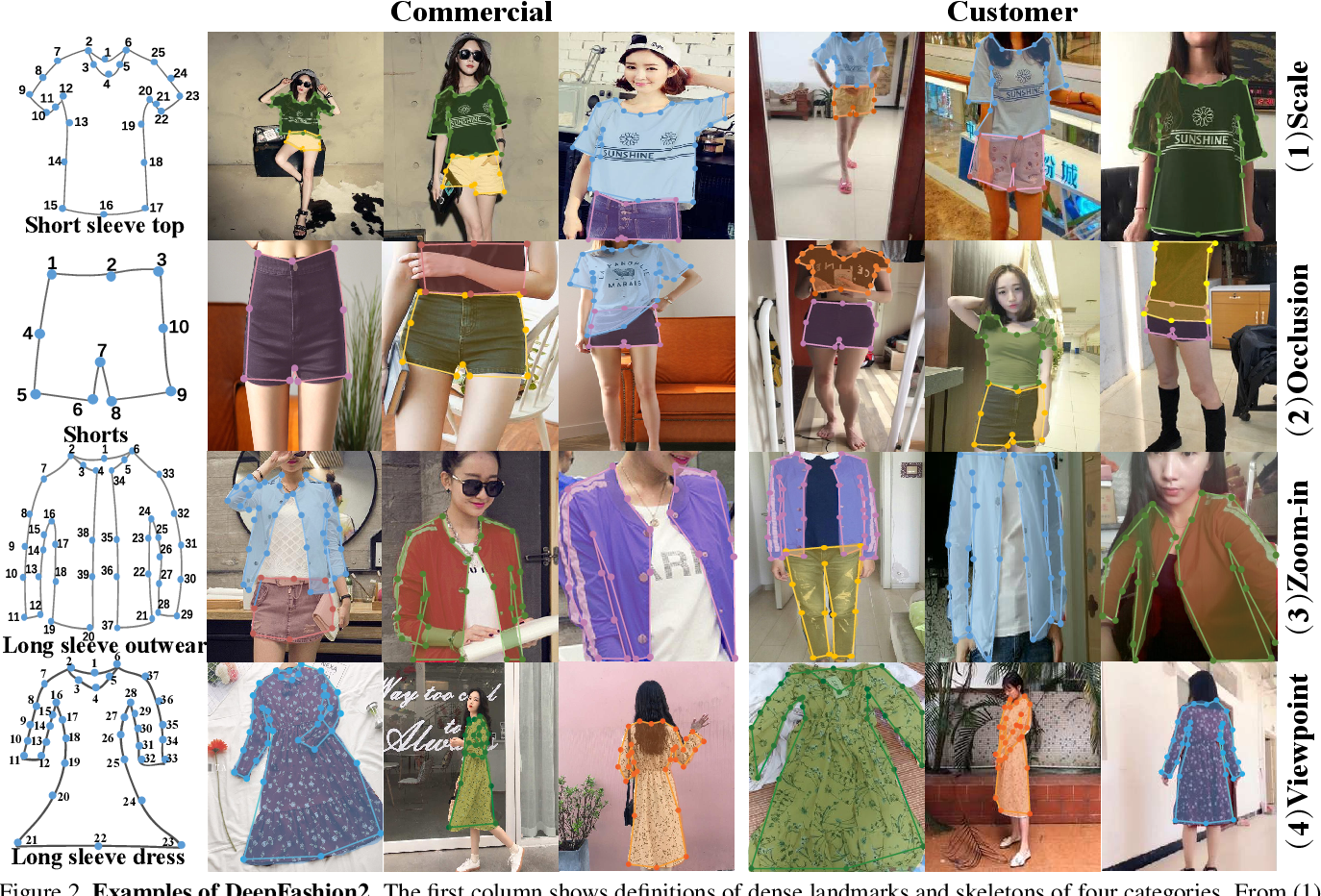 Figure 3 for DeepFashion2: A Versatile Benchmark for Detection, Pose Estimation, Segmentation and Re-Identification of Clothing Images