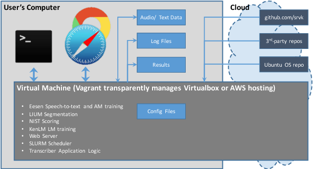 Virtual Machines and Containers as a Platform for
