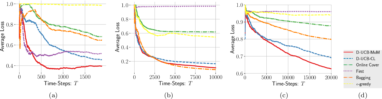 Figure 2 for Contextual Bandits with Stochastic Experts