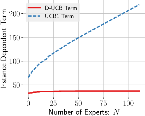 Figure 3 for Contextual Bandits with Stochastic Experts