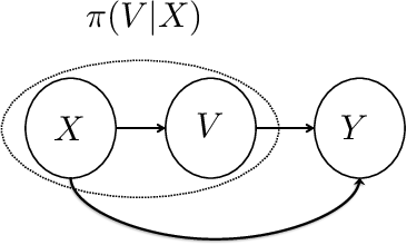 Figure 1 for Contextual Bandits with Stochastic Experts