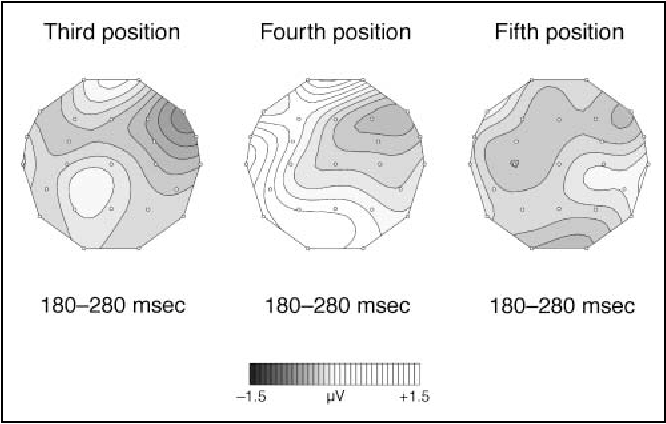 Figure 8 From Processing Tonal Modulations An Erp Study Semantic