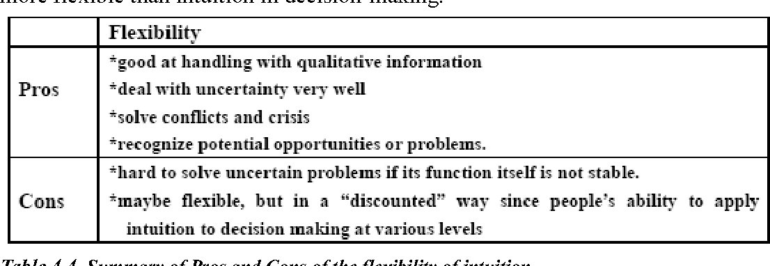 pros and cons of rational decision making model