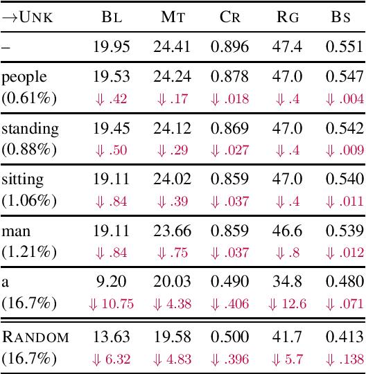 Figure 2 for Curious Case of Language Generation Evaluation Metrics: A Cautionary Tale