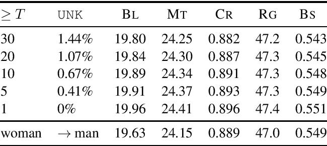 Figure 3 for Curious Case of Language Generation Evaluation Metrics: A Cautionary Tale