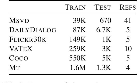 Figure 4 for Curious Case of Language Generation Evaluation Metrics: A Cautionary Tale