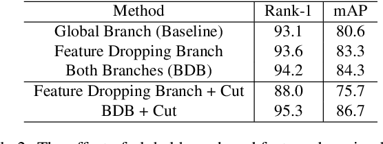 Figure 4 for Batch Feature Erasing for Person Re-identification and Beyond