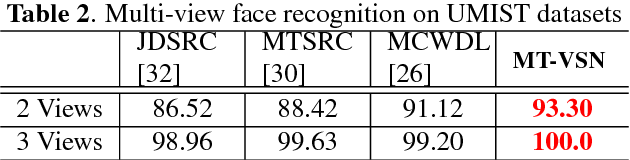Figure 4 for Multi-View Task-Driven Recognition in Visual Sensor Networks