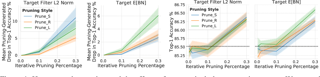 Figure 4 for The Generalization-Stability Tradeoff in Neural Network Pruning