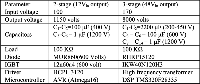Table II from A Bipolar High-Voltage Pulsed-Power Supply