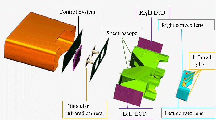 Figure 1 for A Novel Unified Stereo Stimuli based Binocular Eye-Tracking System for Accurate 3D Gaze Estimation