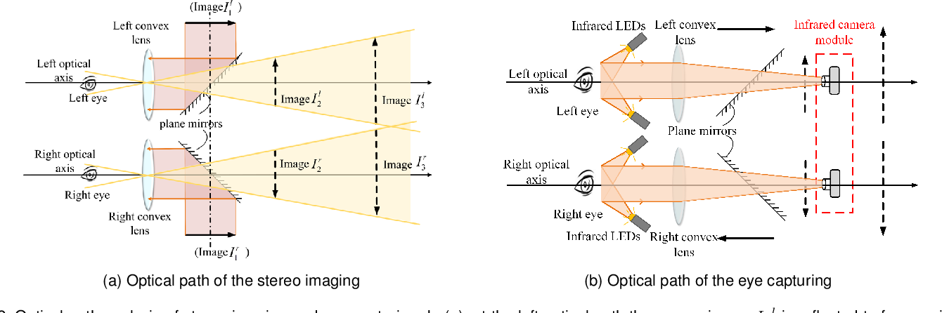 Figure 3 for A Novel Unified Stereo Stimuli based Binocular Eye-Tracking System for Accurate 3D Gaze Estimation