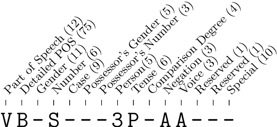 Figure 1 for LemmaTag: Jointly Tagging and Lemmatizing for Morphologically-Rich Languages with BRNNs