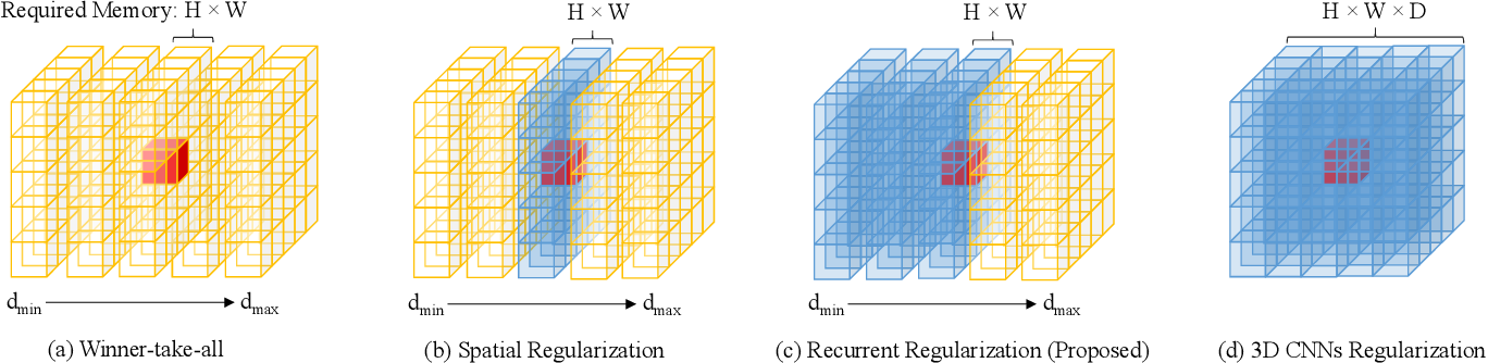 Figure 1 for Recurrent MVSNet for High-resolution Multi-view Stereo Depth Inference