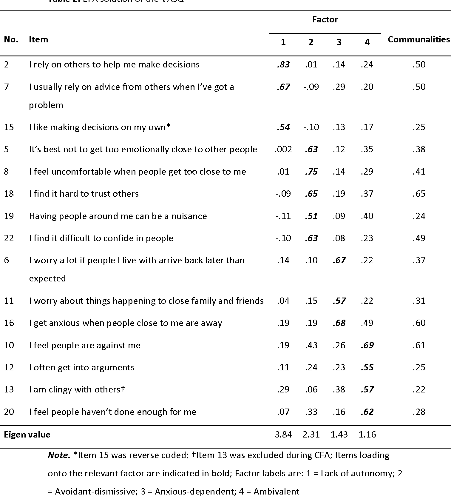Table 2 from A Confirmatory Factor Analysis and Validation of the