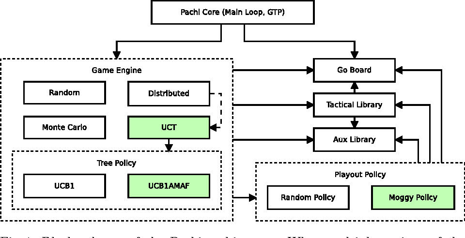 PACHI: State of the Art Open Source Go Program - Semantic Scholar