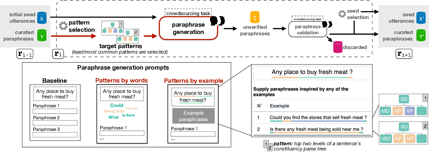 Figure 1 for Crowdsourcing Diverse Paraphrases for Training Task-oriented Bots