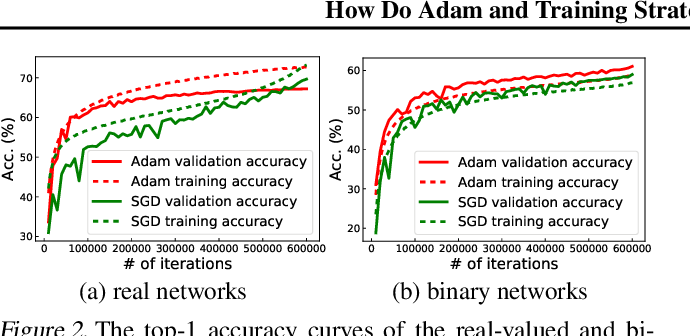 Figure 3 for How Do Adam and Training Strategies Help BNNs Optimization?