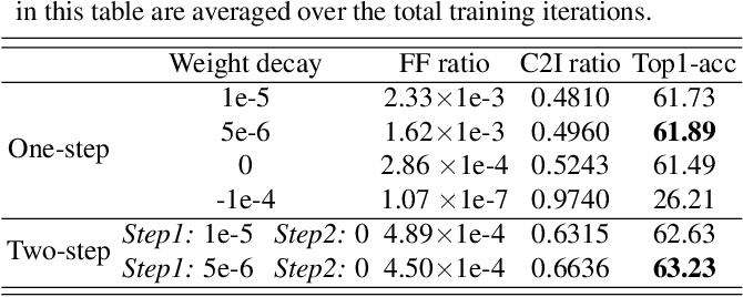 Figure 2 for How Do Adam and Training Strategies Help BNNs Optimization?