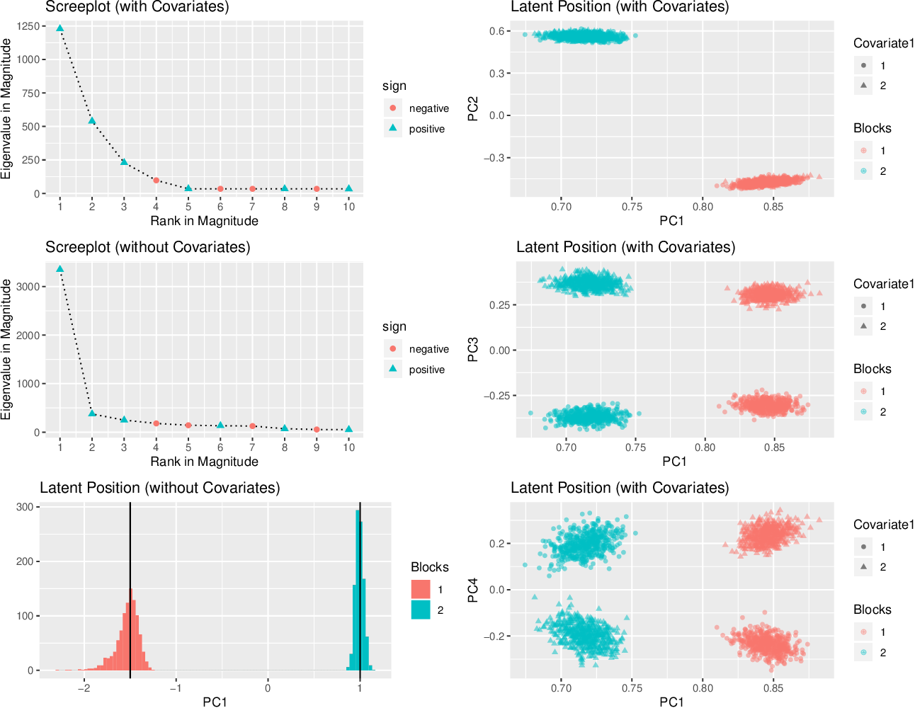 Figure 1 for Spectral inference for large Stochastic Blockmodels with nodal covariates