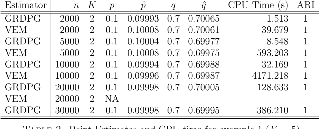 Figure 2 for Spectral inference for large Stochastic Blockmodels with nodal covariates