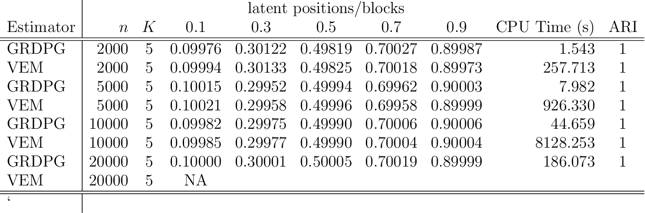 Figure 3 for Spectral inference for large Stochastic Blockmodels with nodal covariates