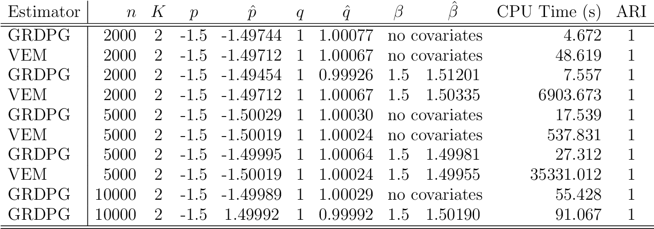 Figure 4 for Spectral inference for large Stochastic Blockmodels with nodal covariates