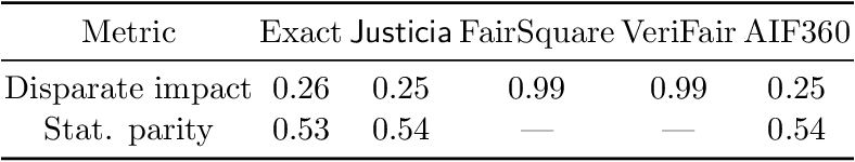 Figure 2 for Justicia: A Stochastic SAT Approach to Formally Verify Fairness