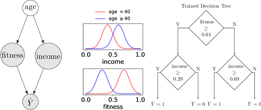 Figure 1 for Justicia: A Stochastic SAT Approach to Formally Verify Fairness