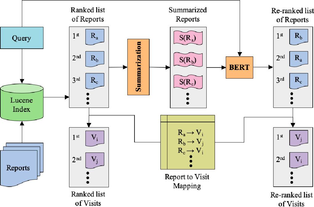 Figure 1 for Patient Cohort Retrieval using Transformer Language Models