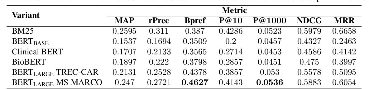 Figure 3 for Patient Cohort Retrieval using Transformer Language Models