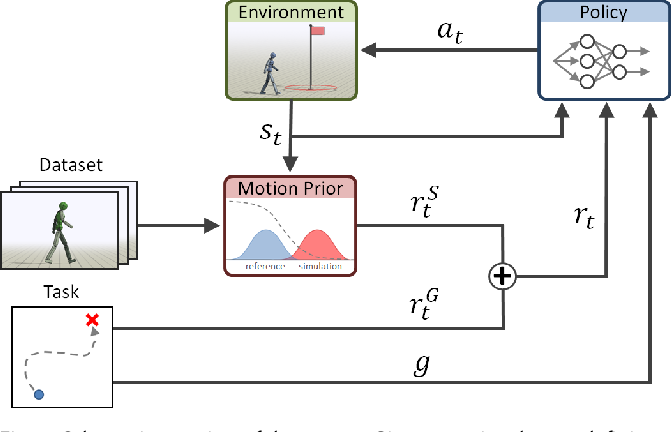 Figure 3 for AMP: Adversarial Motion Priors for Stylized Physics-Based Character Control