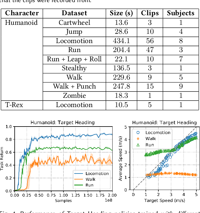 Figure 4 for AMP: Adversarial Motion Priors for Stylized Physics-Based Character Control