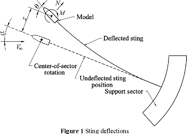 PDF] Analysis of the possibility of increasing sting