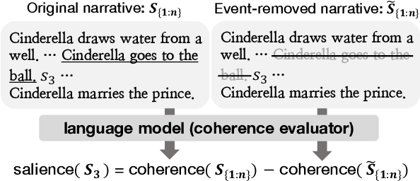 Figure 1 for Modeling Event Salience in Narratives via Barthes' Cardinal Functions