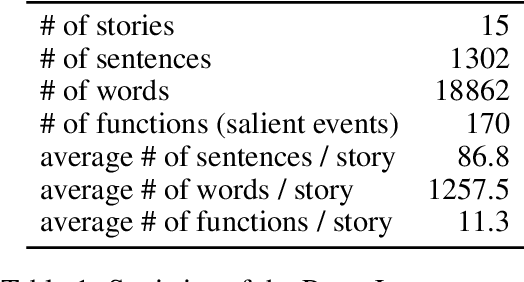 Figure 2 for Modeling Event Salience in Narratives via Barthes' Cardinal Functions