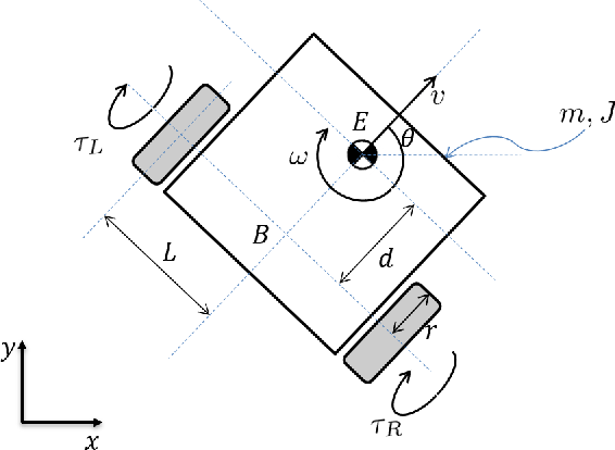 Figure 1 for Attack-resilient observer pruning for path-tracking control of Wheeled Mobile Robot