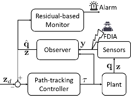 Figure 2 for Attack-resilient observer pruning for path-tracking control of Wheeled Mobile Robot