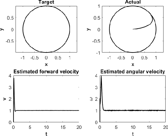 Figure 4 for Attack-resilient observer pruning for path-tracking control of Wheeled Mobile Robot