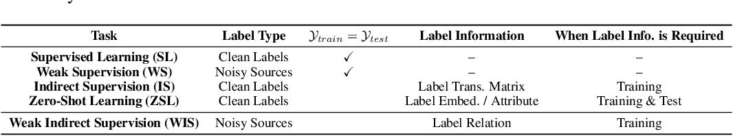 Figure 1 for Creating Training Sets via Weak Indirect Supervision