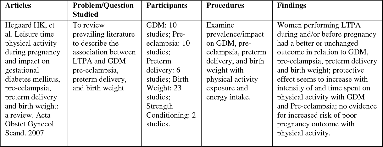 Table 10 from The relationship between physical activity
