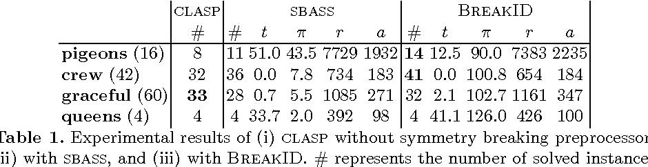 Figure 2 for BreakID: Static Symmetry Breaking for ASP (System Description)
