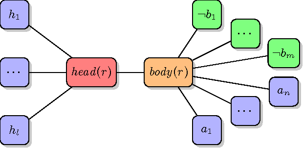 Figure 1 for BreakID: Static Symmetry Breaking for ASP (System Description)